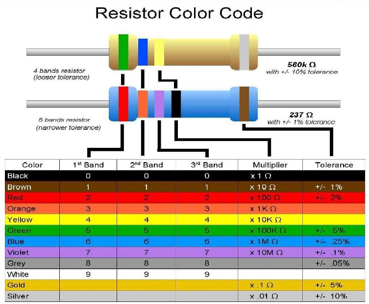 1k Resistor Color Code 28 Images Pin Resistor Colour